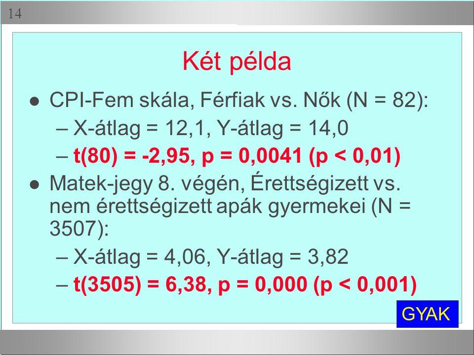 Két példa CPI-Fem skála, Férfiak vs. Nők (N = 82):
