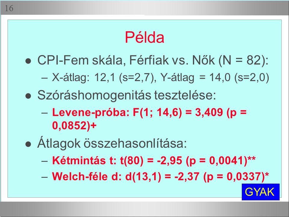 Példa CPI-Fem skála, Férfiak vs. Nők (N = 82):