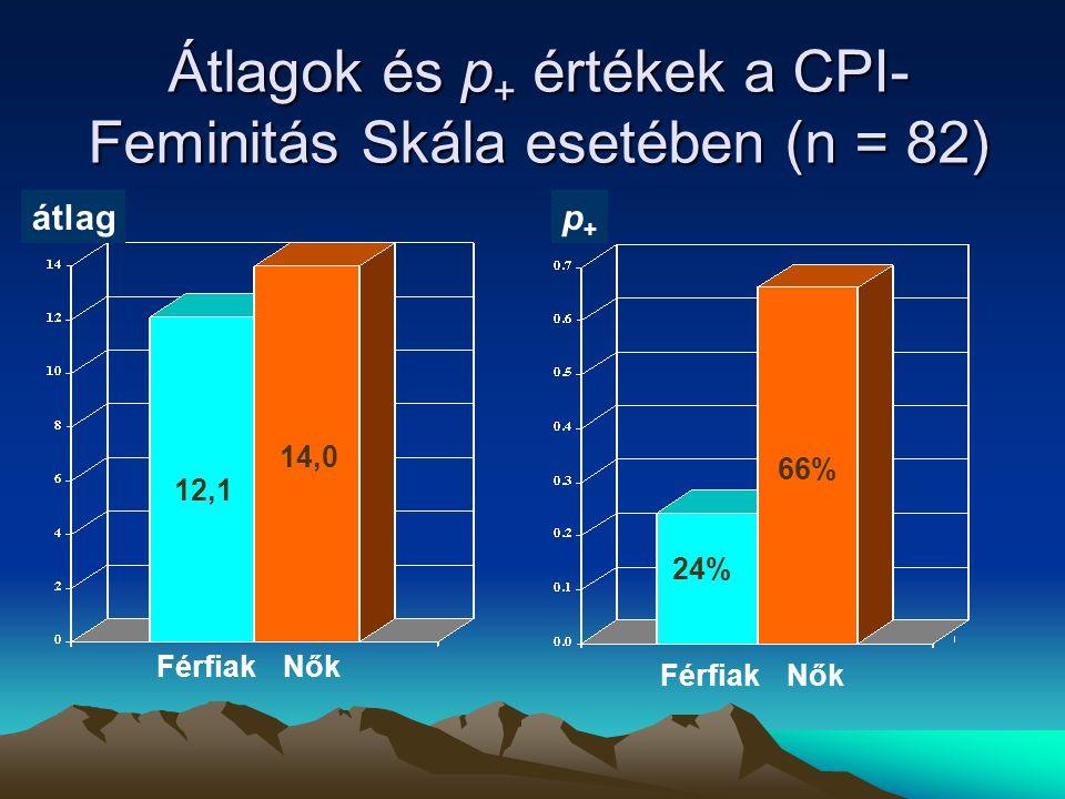 Átlagok és p+ értékek a CPI-Feminitás Skála esetében (n = 82)