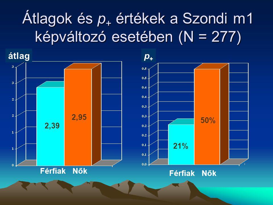 Átlagok és p+ értékek a Szondi m1 képváltozó esetében (N = 277)