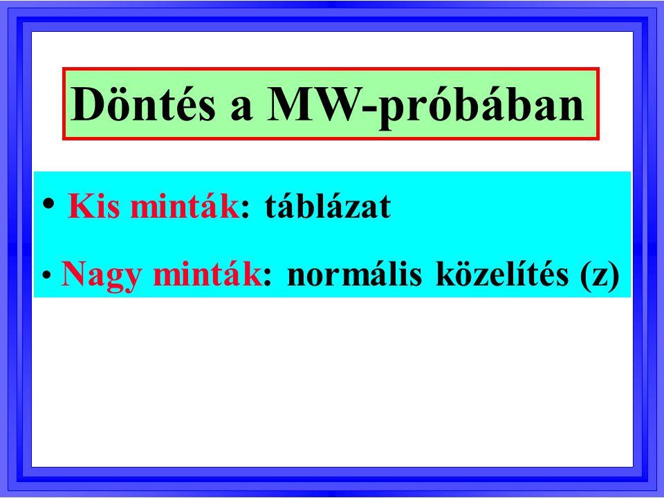 Döntés a MW-próbában Kis minták: táblázat