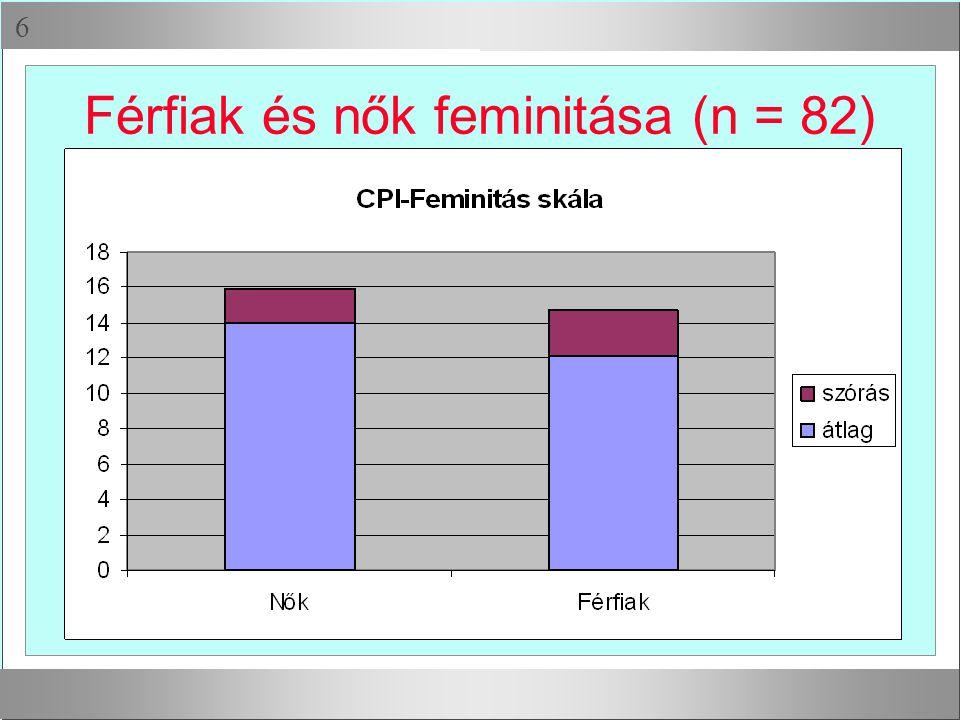 Férfiak és nők feminitása (n = 82)