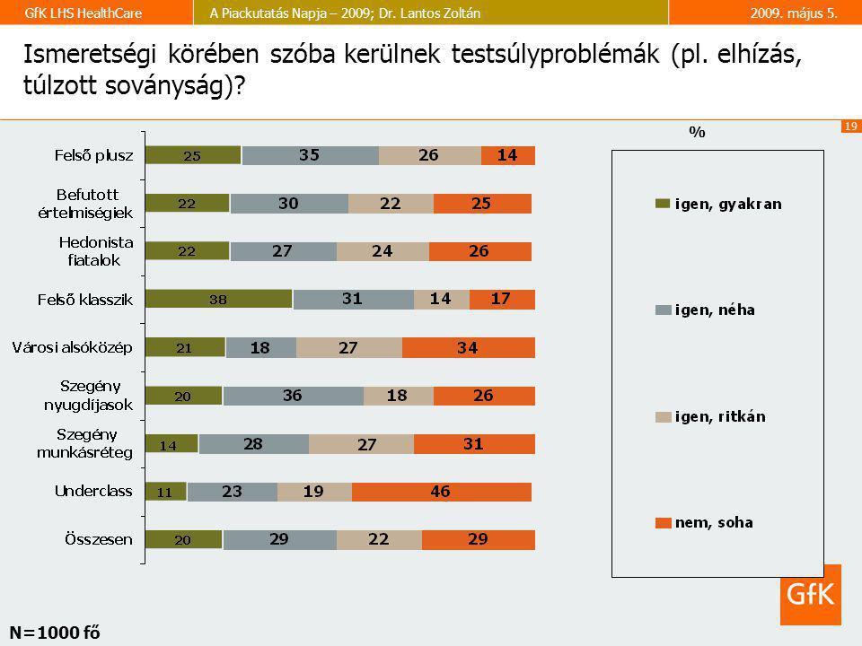 Ismeretségi körében szóba kerülnek testsúlyproblémák (pl