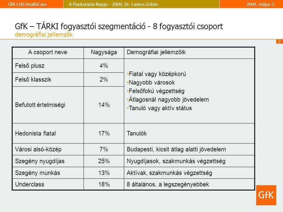 GfK – TÁRKI fogyasztói szegmentáció - 8 fogyasztói csoport demográfiai jellemzők