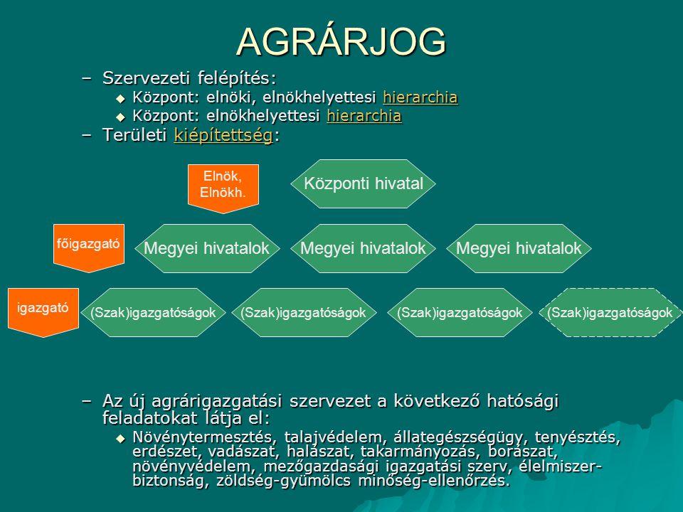 AGRÁRJOG Szervezeti felépítés: Területi kiépítettség: