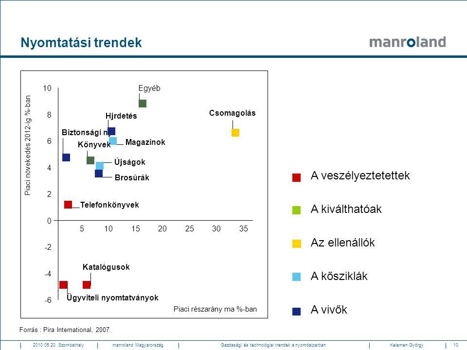 Nyomtatási trendek 10. Egyéb. 8. Csomagolás. Hjrdetés. Biztonsági ny. 6. Piaci növekedés 2012-ig %-ban.