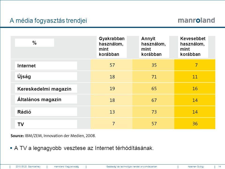 A média fogyasztás trendjei
