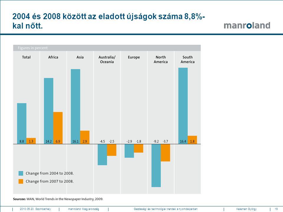 2004 és 2008 között az eladott újságok száma 8,8%-kal nőtt.