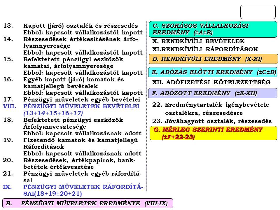 B. PÉNZÜGYI MŰVELETEK EREDMÉNYE (VIII-IX)