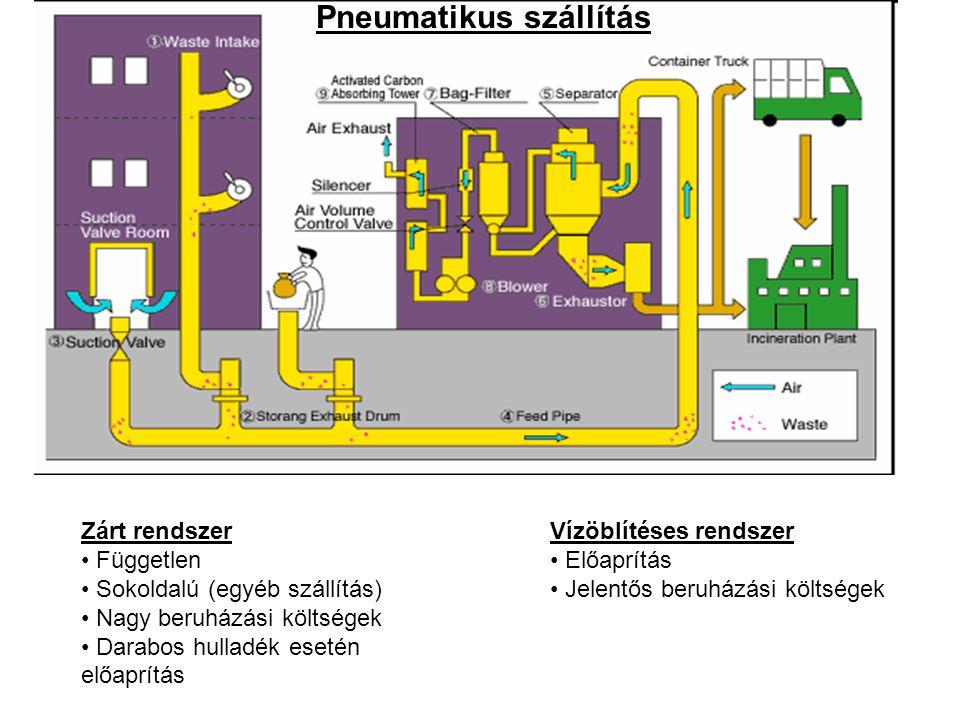 Pneumatikus Pneumatikus szállítás Zárt rendszer Független