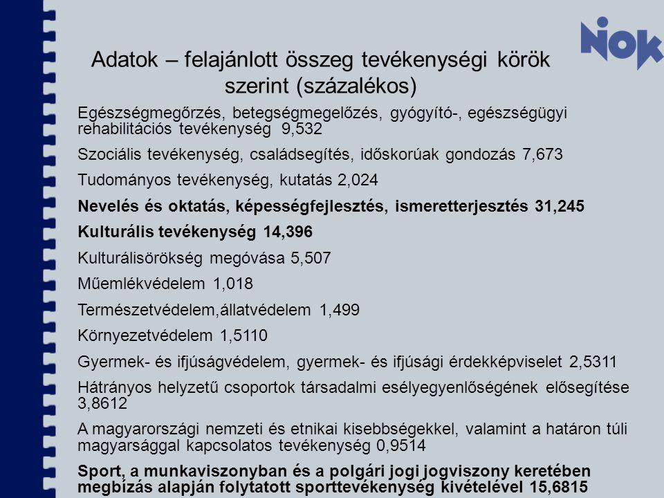 Adatok – felajánlott összeg tevékenységi körök szerint (százalékos)