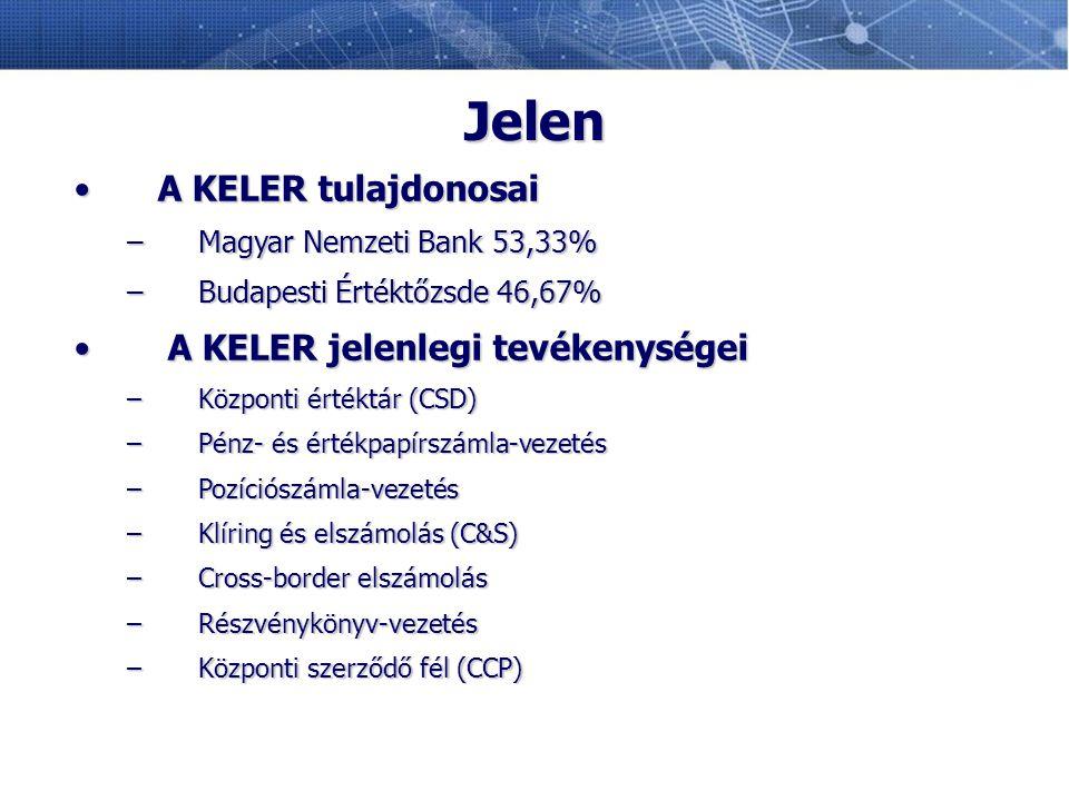 Jelen A KELER tulajdonosai A KELER jelenlegi tevékenységei