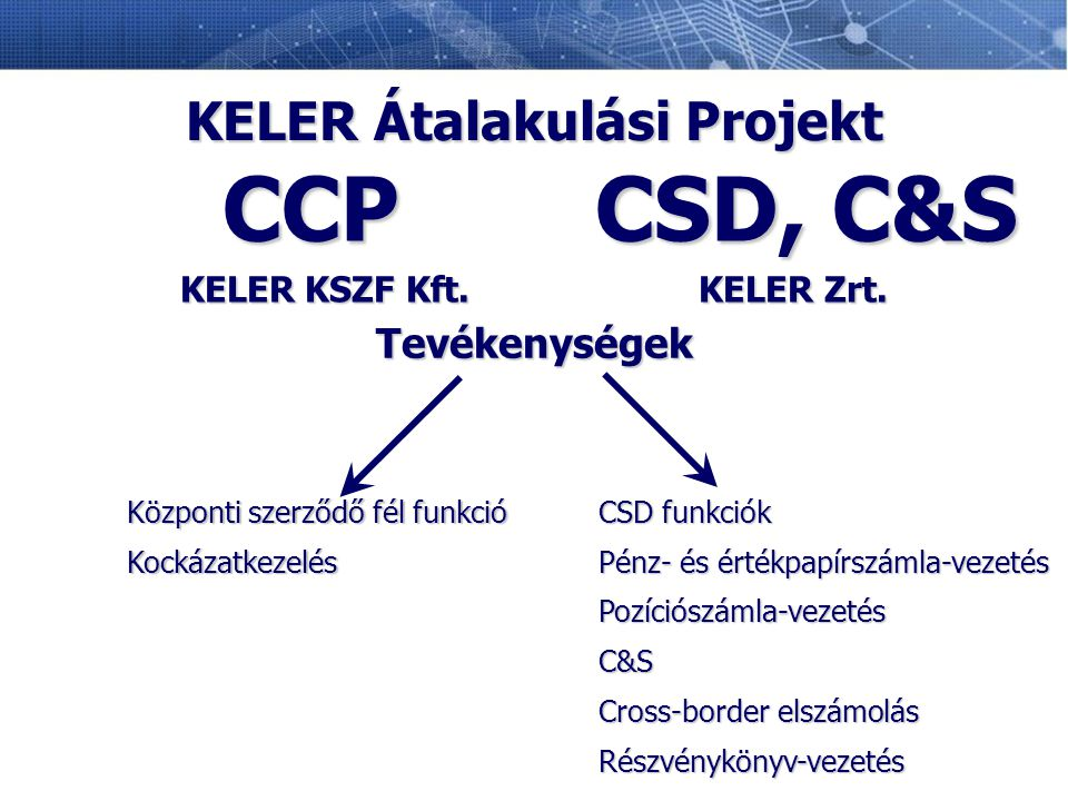 KELER Átalakulási Projekt