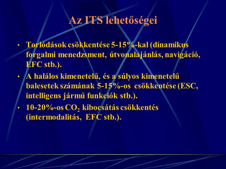 Az ITS lehetőségei Torlódások csökkentése 5-15%-kal (dinamikus forgalmi menedzsment, útvonalajánlás, navigáció, EFC stb.).