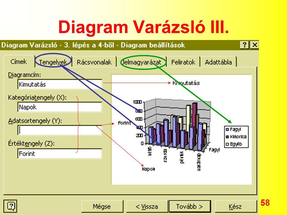 Diagram Varázsló III.