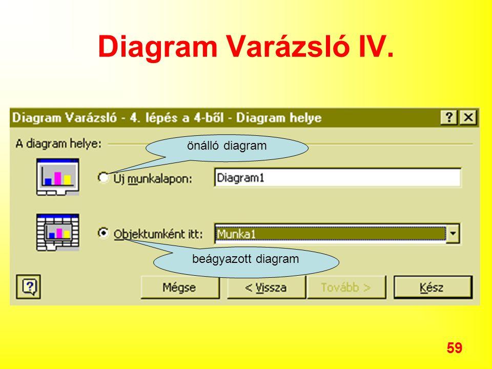 Diagram Varázsló IV. önálló diagram beágyazott diagram