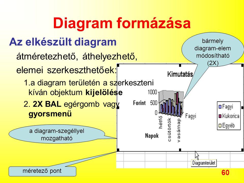 Diagram formázása Az elkészült diagram átméretezhető, áthelyezhető,