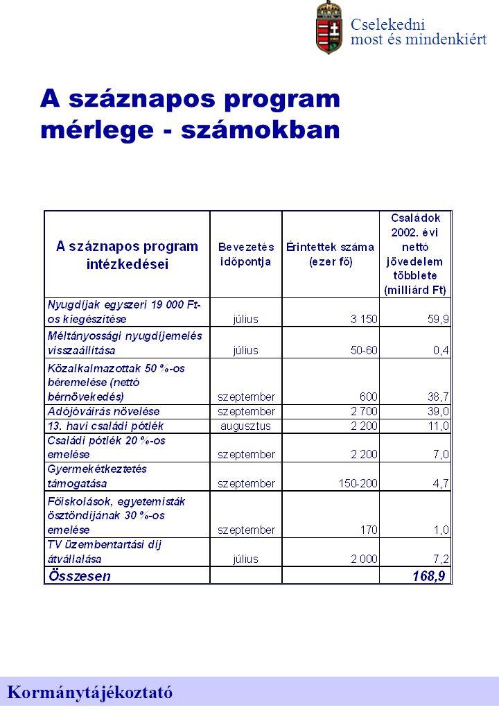 A száznapos program mérlege - számokban