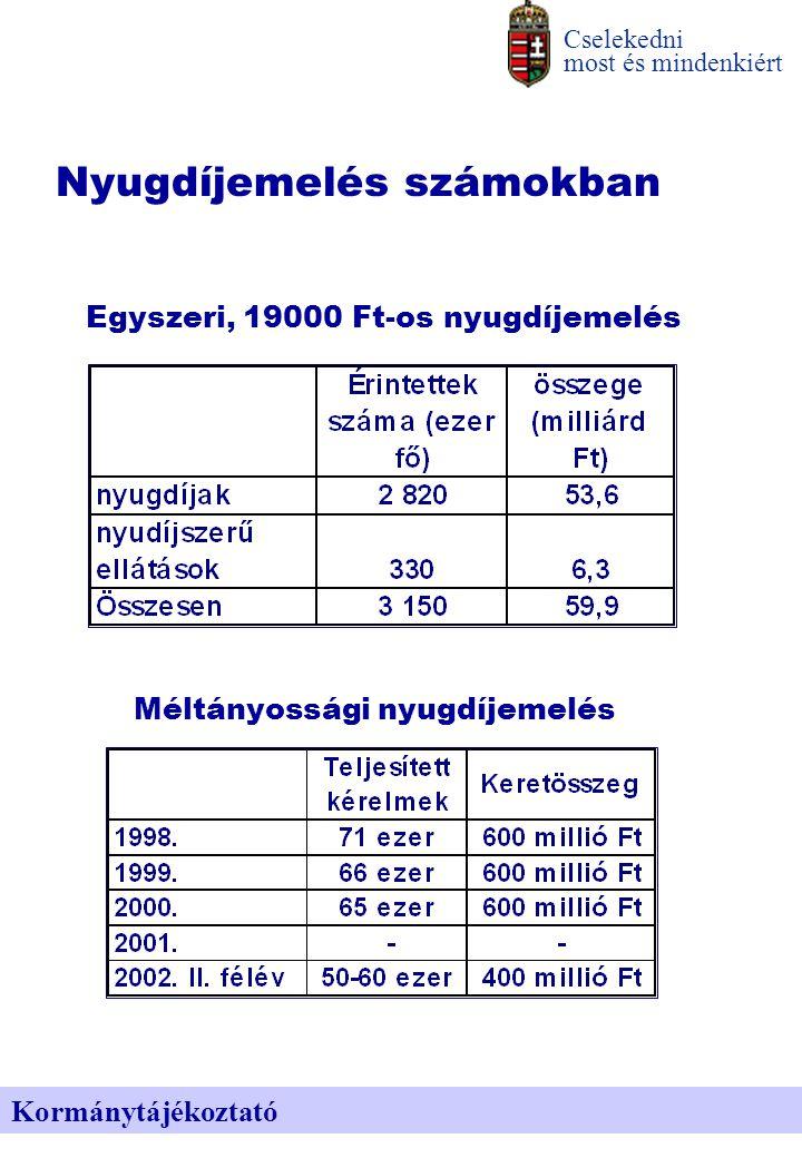 Nyugdíjemelés számokban