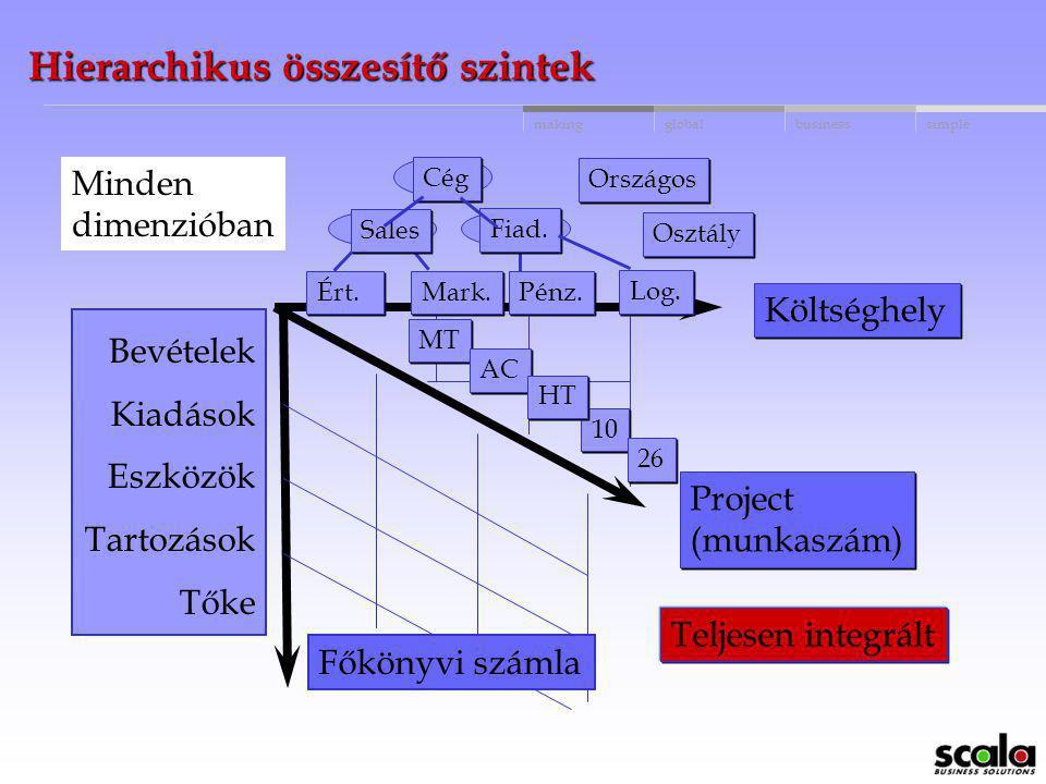 Hierarchikus összesítő szintek
