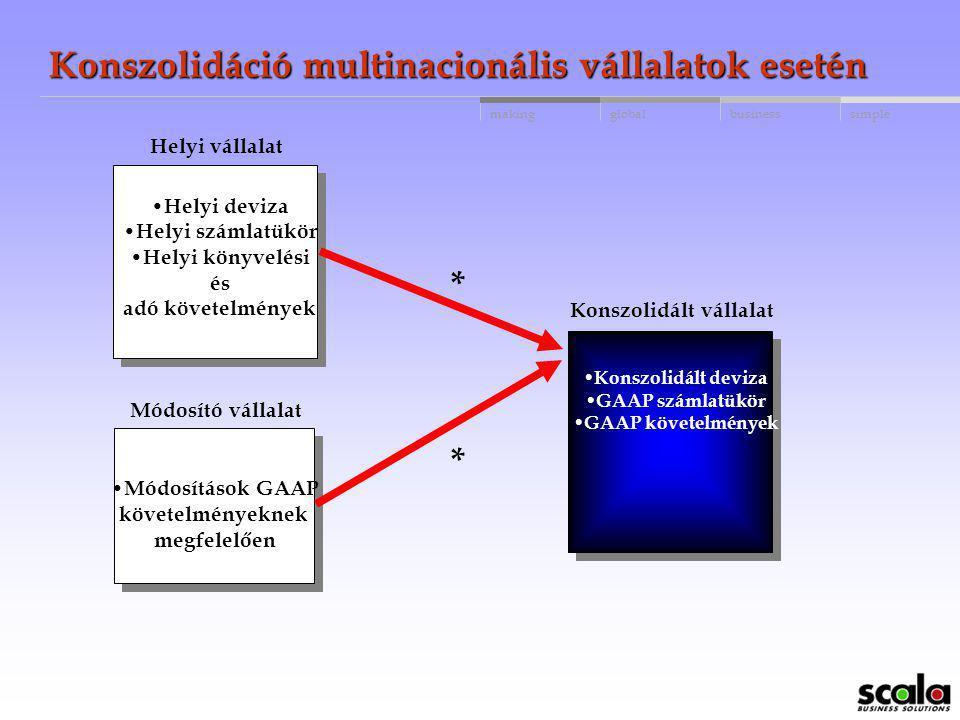 Konszolidáció multinacionális vállalatok esetén