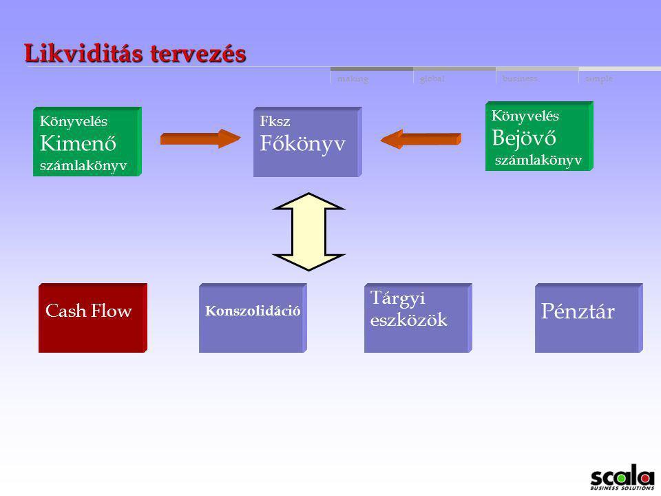 Likviditás tervezés Bejövő Kimenő Főkönyv Pénztár Tárgyi Cash Flow