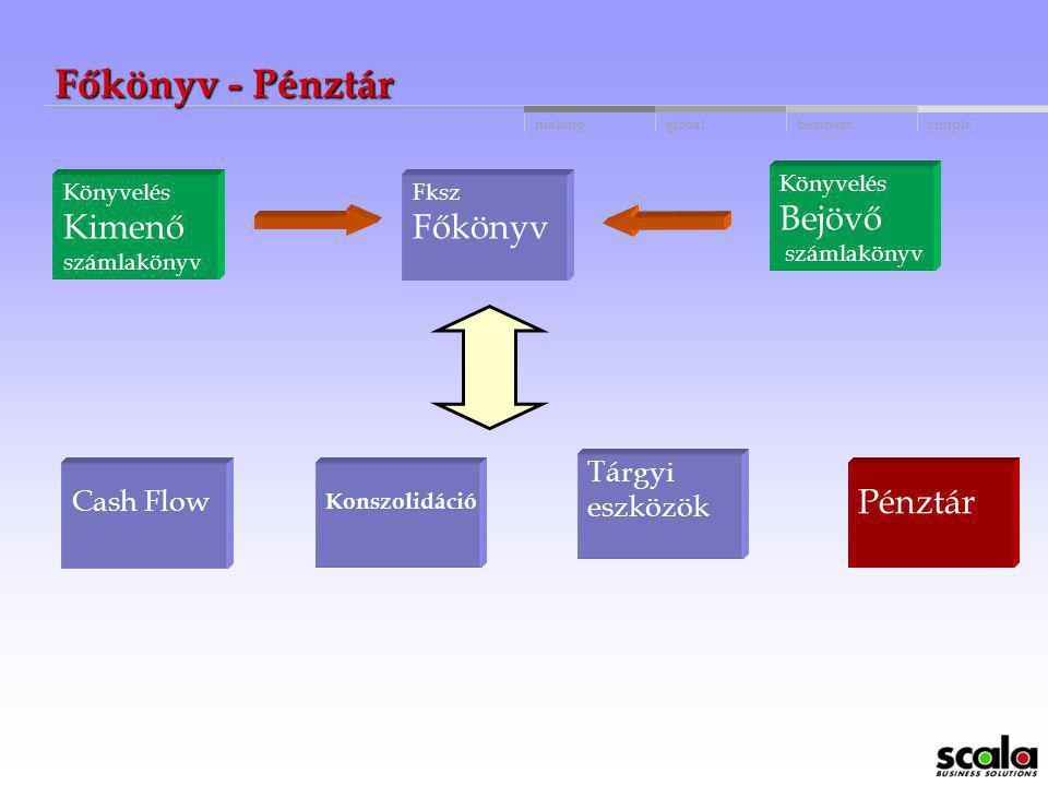 Főkönyv - Pénztár Bejövő Kimenő Főkönyv Pénztár Tárgyi Cash Flow