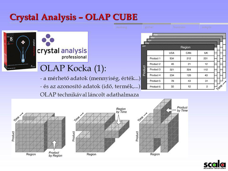 Crystal Analysis – OLAP CUBE