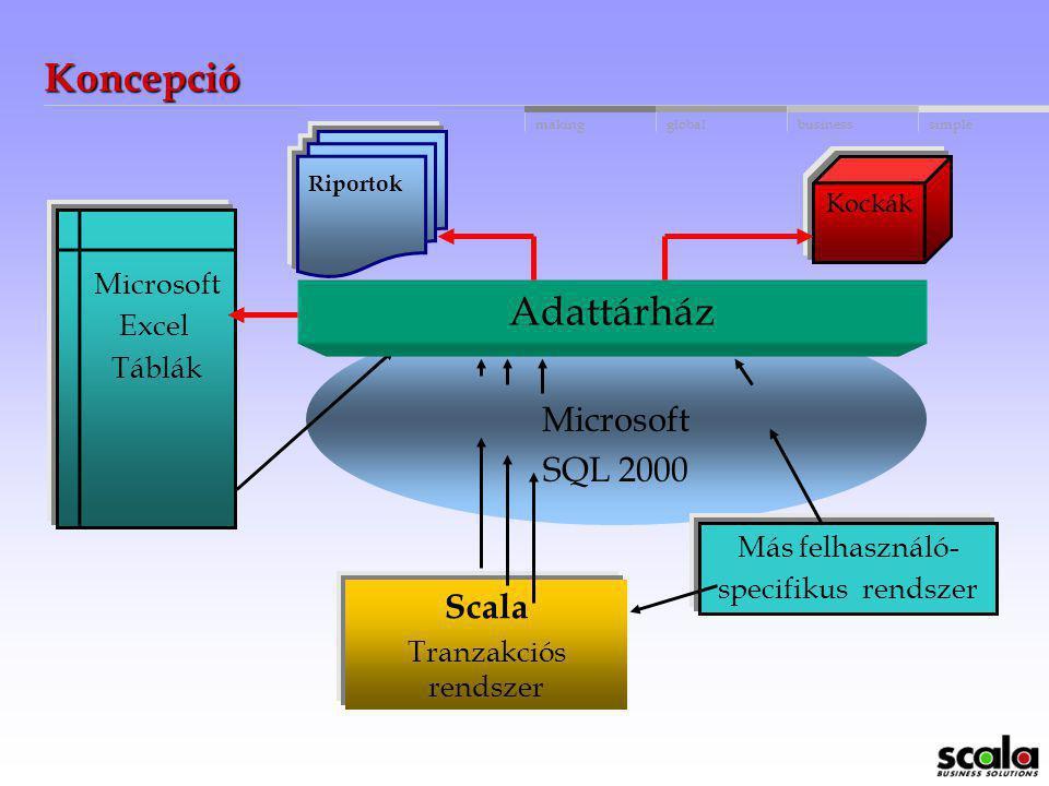 Koncepció Adattárház Microsoft SQL 2000 Scala Microsoft Excel Táblák