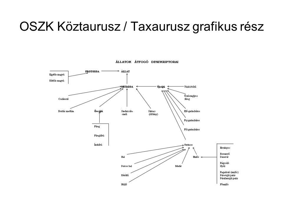 OSZK Köztaurusz / Taxaurusz grafikus rész