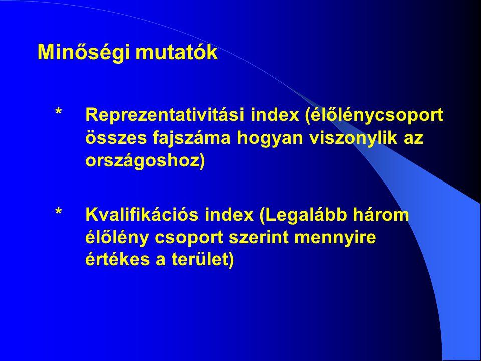 Minőségi mutatók * Reprezentativitási index (élőlénycsoport összes fajszáma hogyan viszonylik az országoshoz)