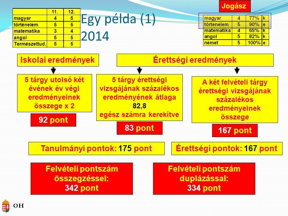 Egy példa (1) 2014 Iskolai eredmények Érettségi eredmények 92 pont