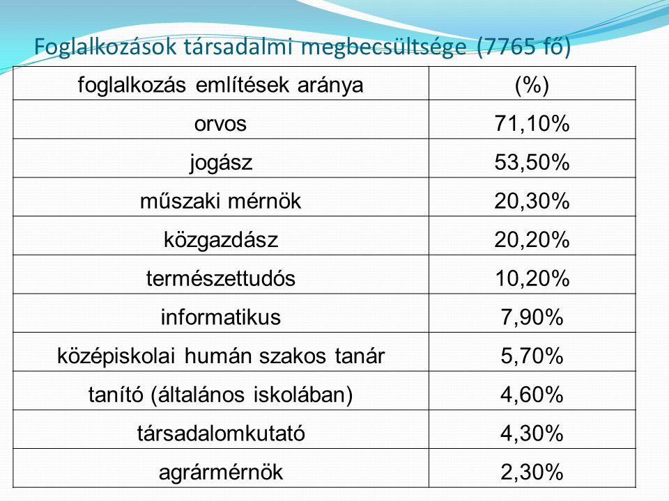 Foglalkozások társadalmi megbecsültsége (7765 fő)