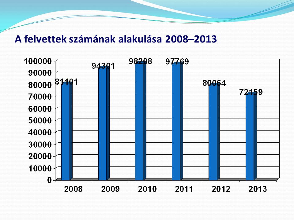 A felvettek számának alakulása 2008–2013