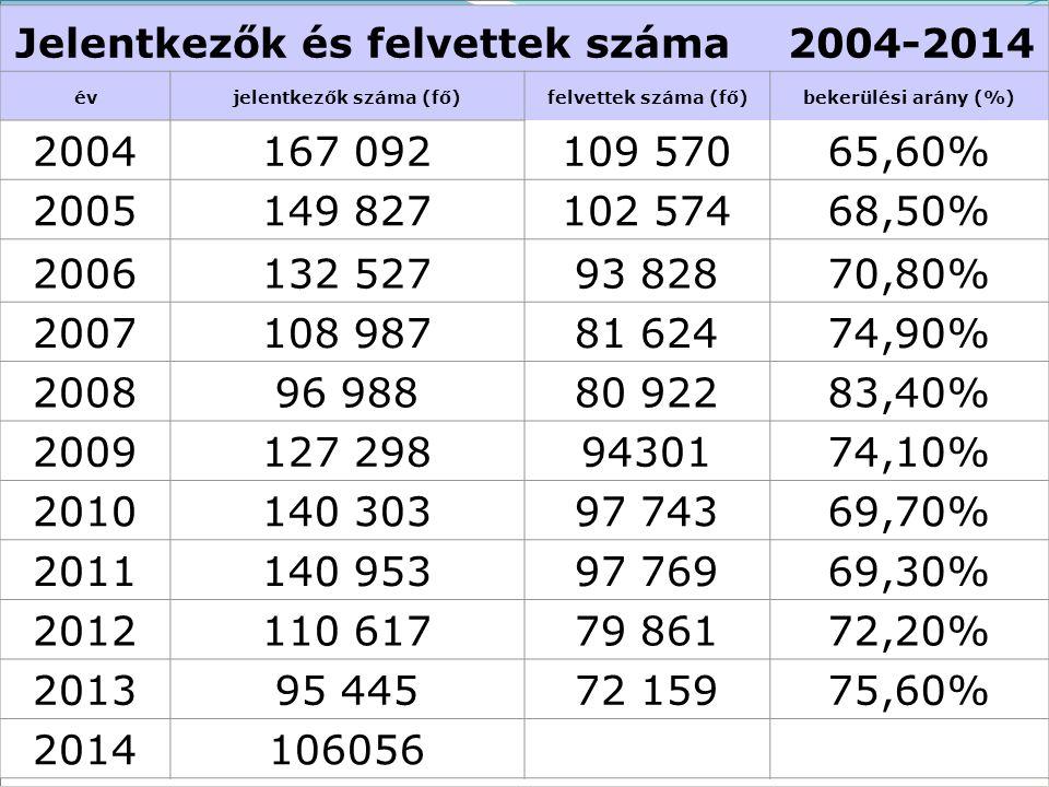 Jelentkezők és felvettek száma 2004-2014 jelentkezők száma (fő)