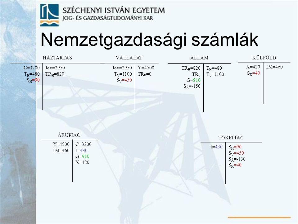 Nemzetgazdasági számlák