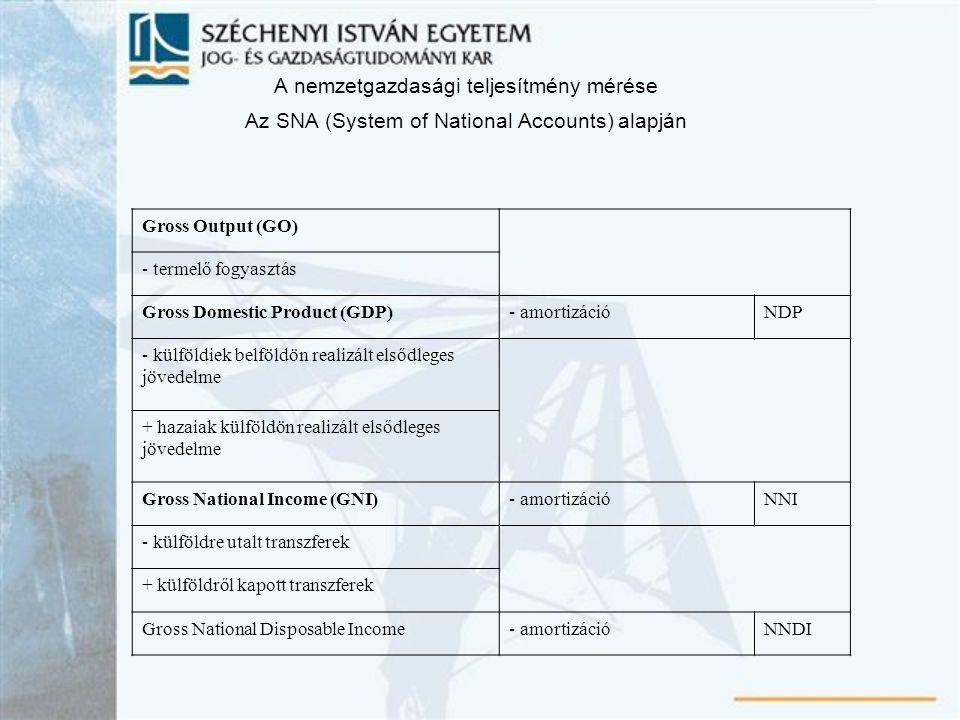 A nemzetgazdasági teljesítmény mérése Az SNA (System of National Accounts) alapján