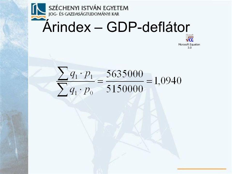 Árindex – GDP-deflátor