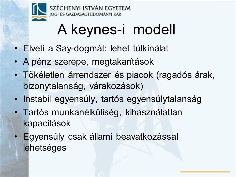 A keynes-i modell Elveti a Say-dogmát: lehet túlkínálat