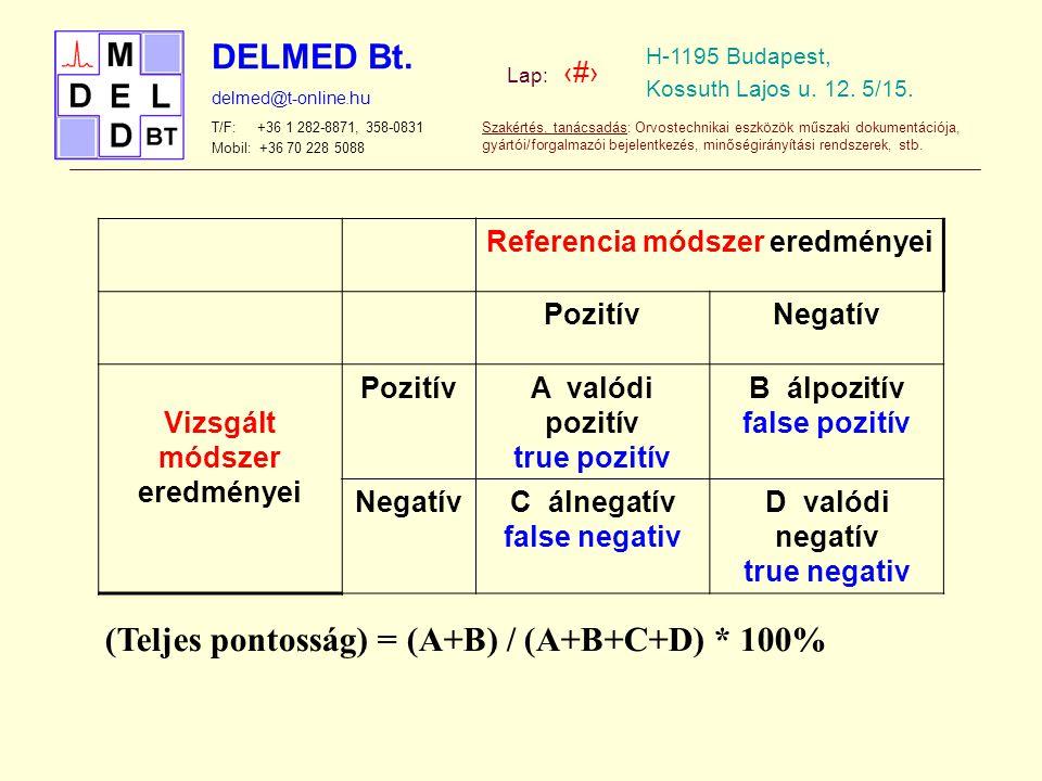 (Teljes pontosság) = (A+B) / (A+B+C+D) * 100%