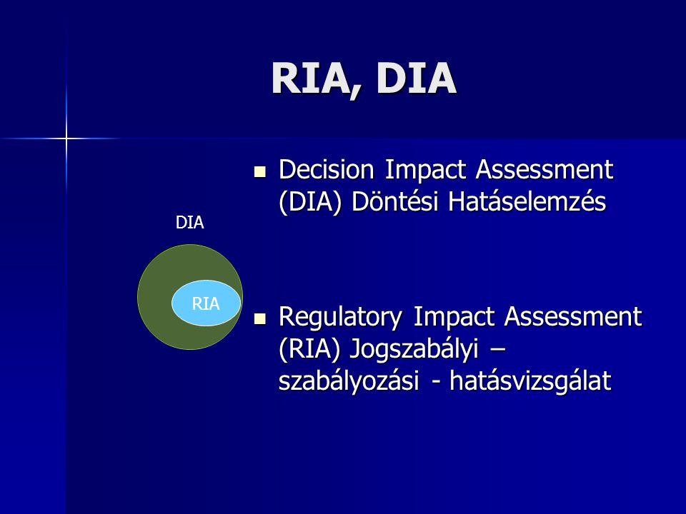 RIA, DIA Decision Impact Assessment (DIA) Döntési Hatáselemzés