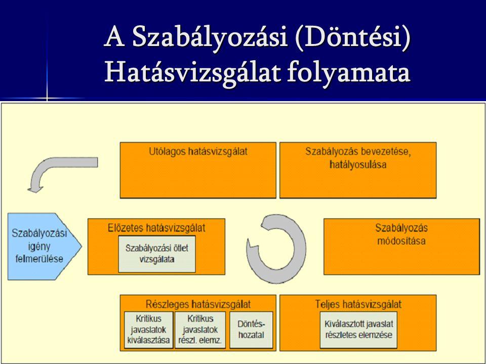 A Szabályozási (Döntési) Hatásvizsgálat folyamata