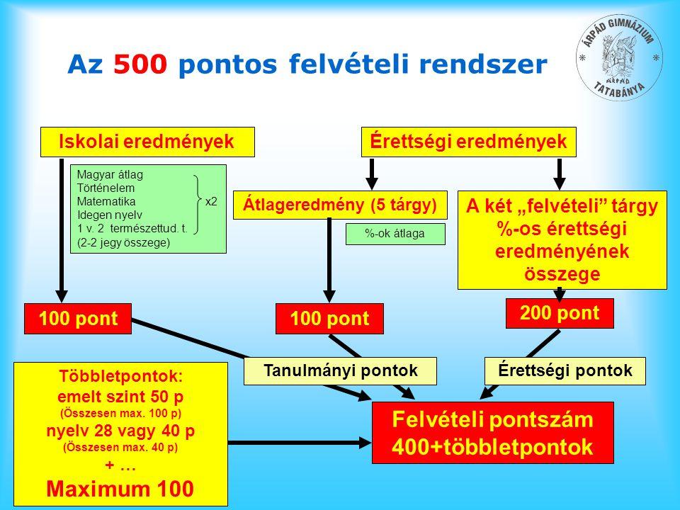 Az 500 pontos felvételi rendszer