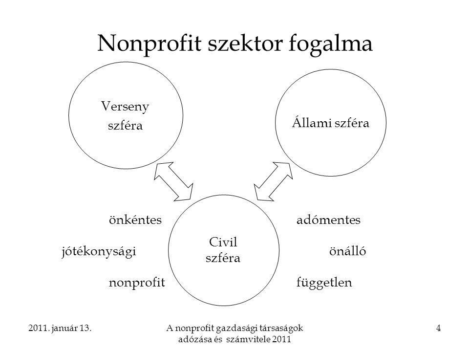 Nonprofit szektor fogalma