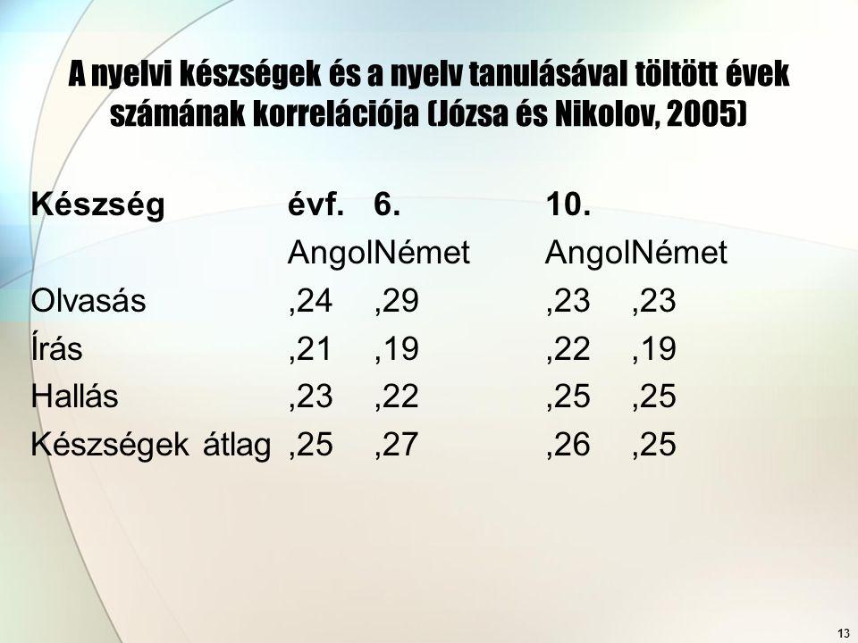 A nyelvi készségek és a nyelv tanulásával töltött évek számának korrelációja (Józsa és Nikolov, 2005)