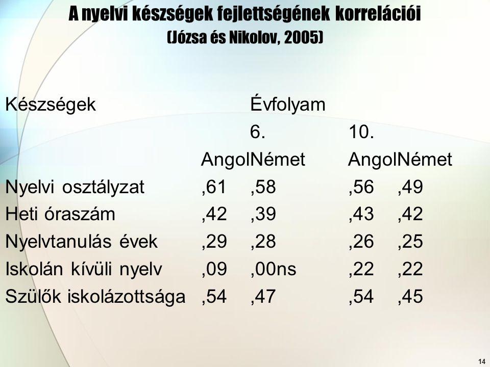 A nyelvi készségek fejlettségének korrelációi (Józsa és Nikolov, 2005)