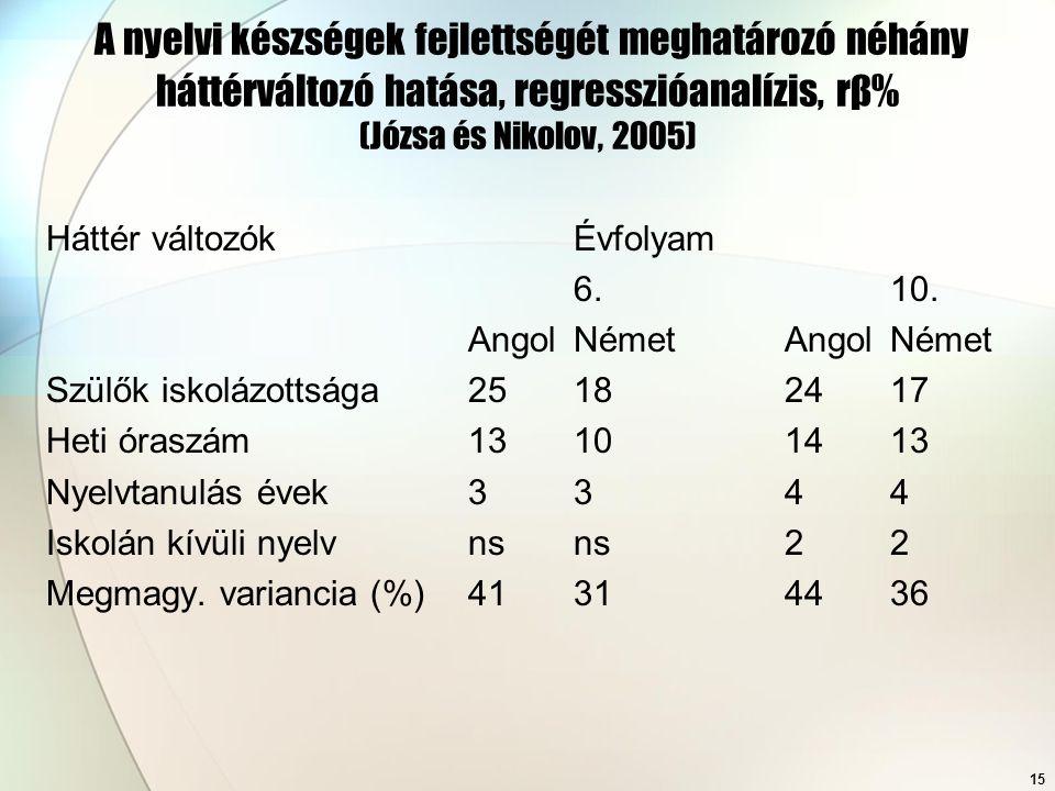 A nyelvi készségek fejlettségét meghatározó néhány háttérváltozó hatása, regresszióanalízis, rβ% (Józsa és Nikolov, 2005)