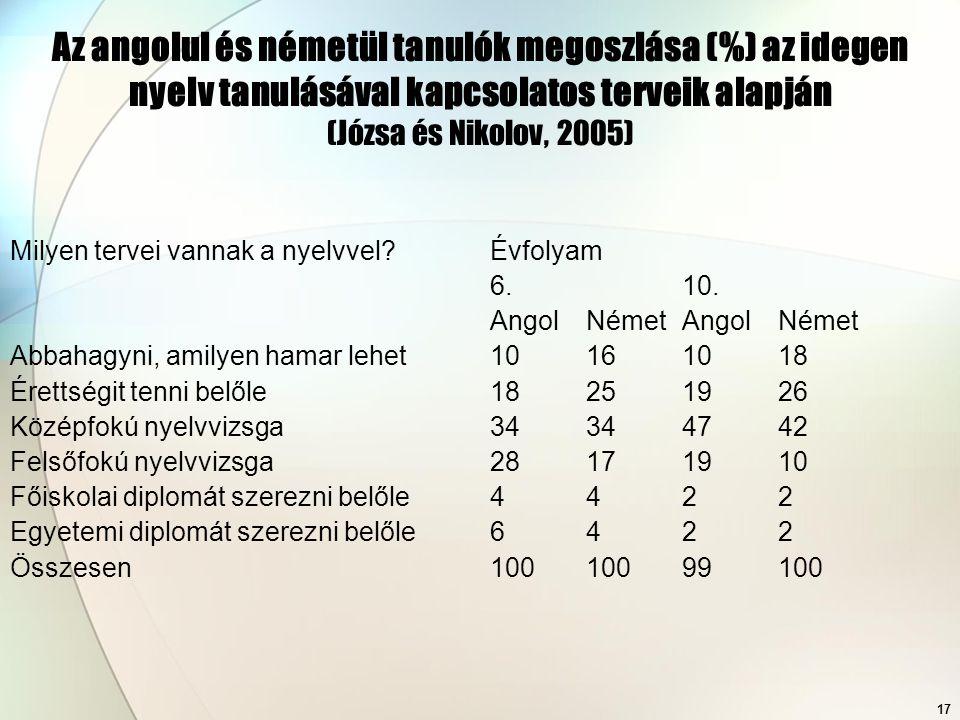 Az angolul és németül tanulók megoszlása (%) az idegen nyelv tanulásával kapcsolatos terveik alapján (Józsa és Nikolov, 2005)
