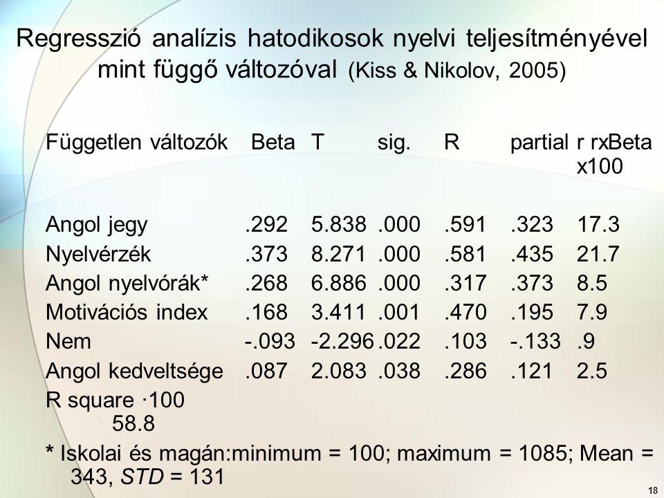 Regresszió analízis hatodikosok nyelvi teljesítményével mint függő változóval (Kiss & Nikolov, 2005)