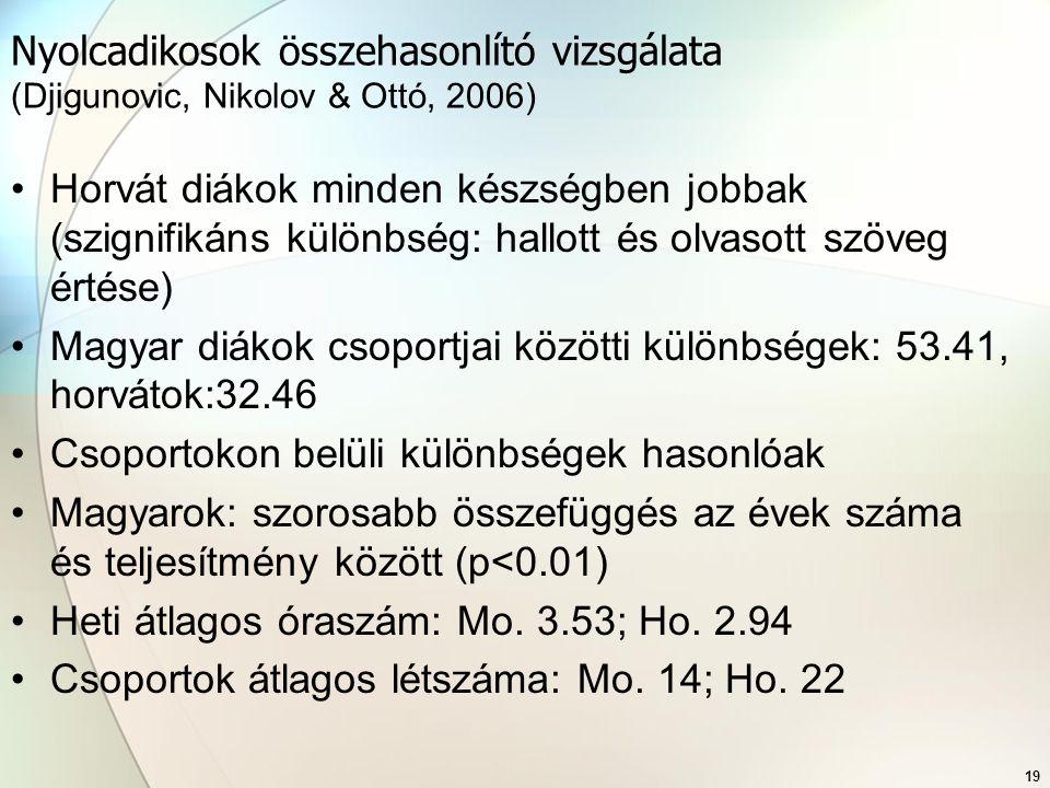Nyolcadikosok összehasonlító vizsgálata (Djigunovic, Nikolov & Ottó, 2006)